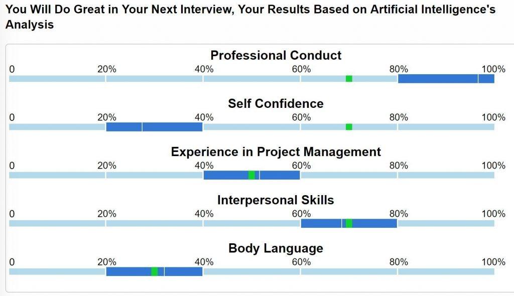 Résultats fictifs d'entrevue